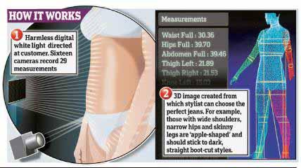 jeans 3d scanner