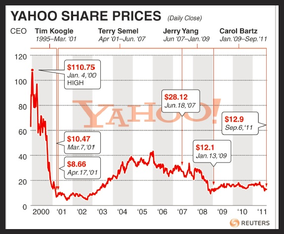 Yahoo share prices detailed graph