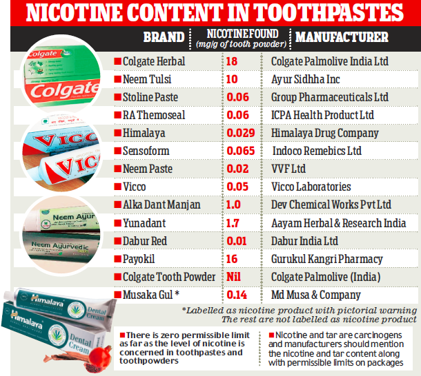 Nicotine levels in toothpastes