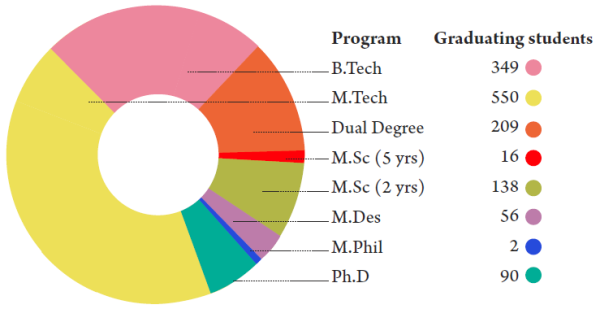 iit bombay 2011 placement report