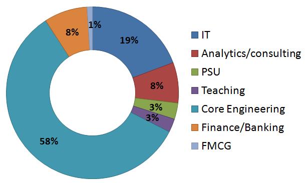 iit madras 2011-2012 campus placements statistics