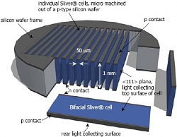 Sliver solar cell diagram ANU 400
