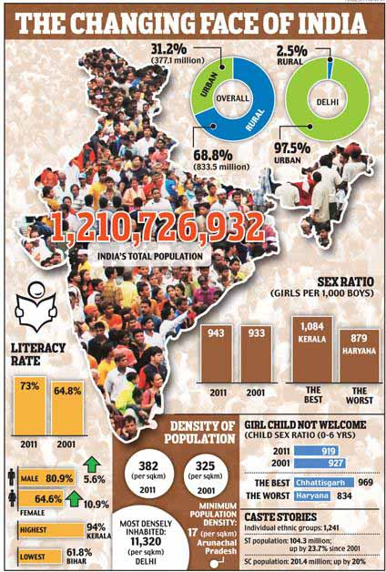 Literacy Rate in India, Sex Ratio in India, Population Growth in India