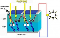 Solar Cell Description