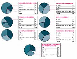 iit-b 2010 placement demographics