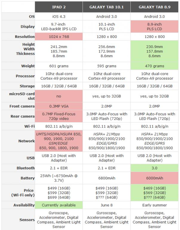 comparison of ipad 2 samsung pad and lg pad