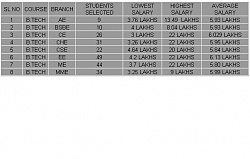 Click image for larger version.  Name:IIT K placements.JPG Views:163 Size:36.9 KB ID:2600