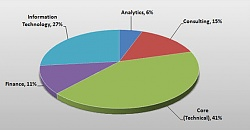 recruiters profile at iit-delhi 2010 batch