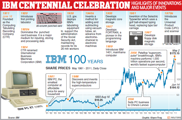 history and timeline of ibm computers