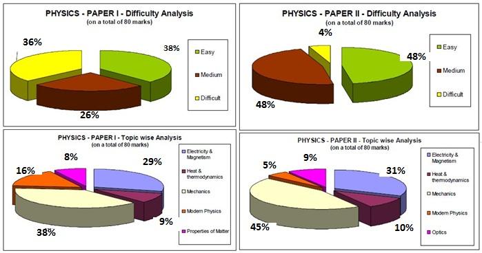 physics iit jee 2011 analysis