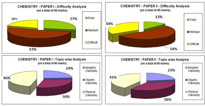 iit-jee 2011 chemistry question paper analysis