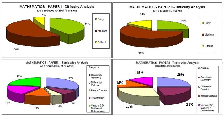 Maths iit jee 2011 analysis