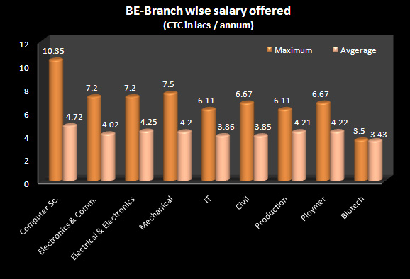 BITS Mesra salary offers