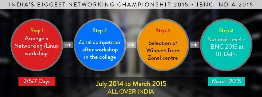Two Day Cisco Networking Workshop Andra University